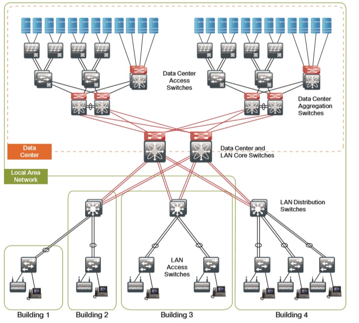 Cisco Nexus Datacenter سیسکو